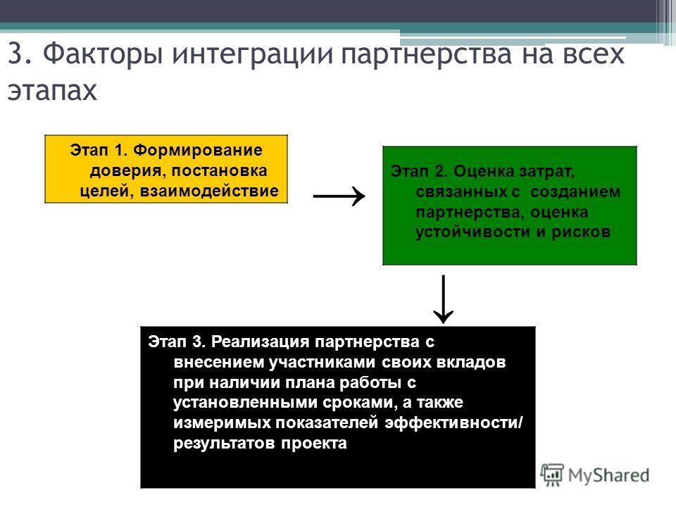 3. Факторы интеграции партнерства на всех этапах Этап 1. Формирование доверия, постановка целей, взаимодействие Этап 2. Оценка затрат, связанных с созданием партнерства, оценка устойчивости и рисков Этап 3. Реализация партнерства с внесением участник
