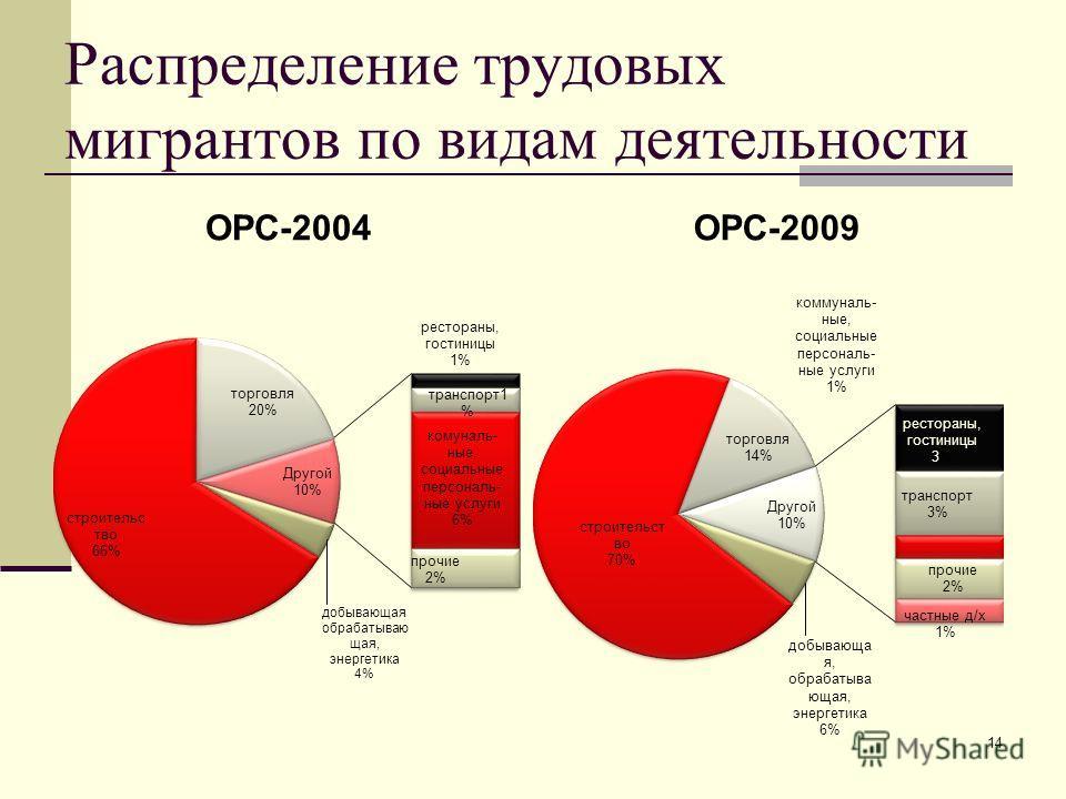 Распределение трудовых мигрантов по видам деятельности ОРС-2004ОРС-2009 14