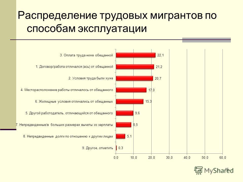 Распределение трудовых мигрантов по способам эксплуатации 16