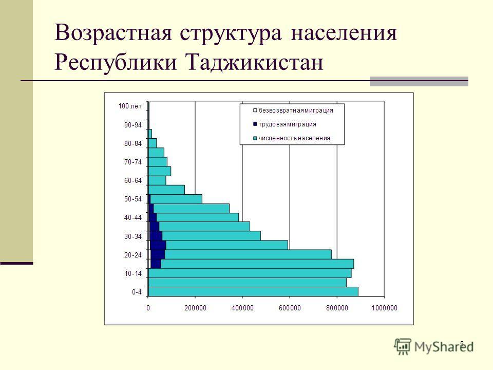 5 Возрастная структура населения Республики Таджикистан