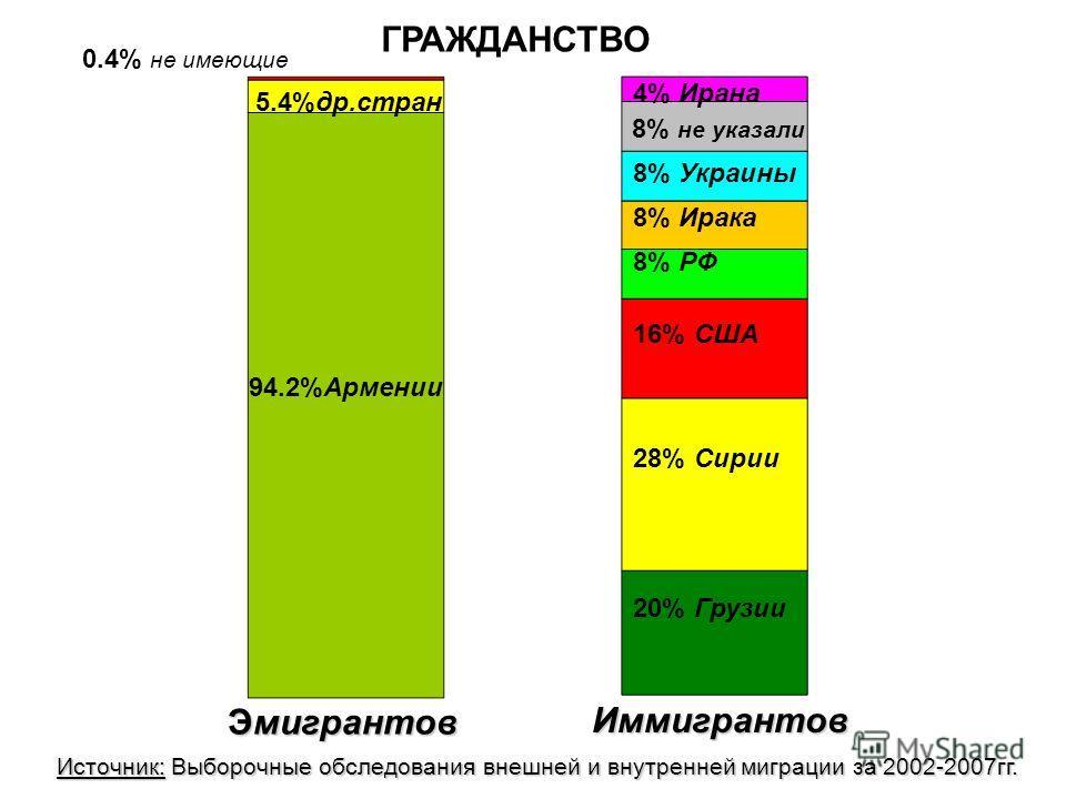 ГРАЖДАНСТВО 20% Грузии 16% США 8% РФ 8% Ирака 8% Украины 4% Ирана 28% Сирии 8% не указали 94.2%Армении 5.4%др.стран 0.4% не имеющие Эмигрантов Иммигрантов Источник: Выборочные обследованиявнешней и внутренней миграции за 2002-2007гг. Источник: Выборо