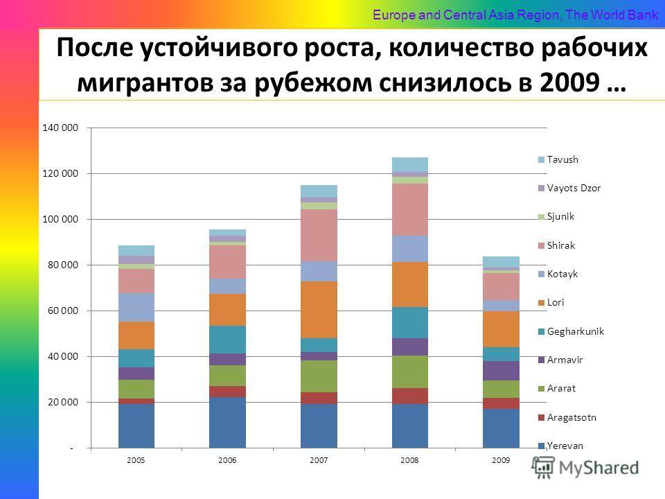 Europe and Central Asia Region, The World Bank После устойчивого роста, количество рабочих мигрантов за рубежом снизилось в 2009 …