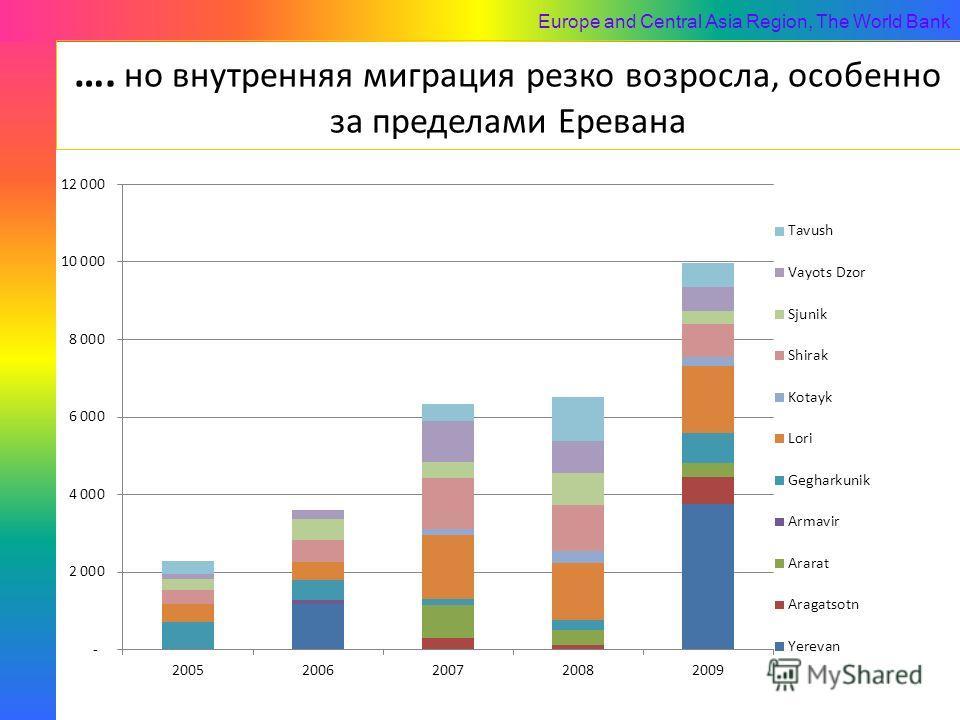Europe and Central Asia Region, The World Bank …. но внутренняя миграция резко возросла, особенно за пределами Еревана