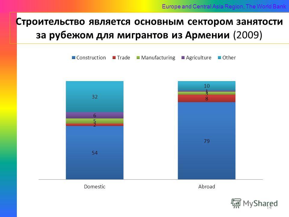Europe and Central Asia Region, The World Bank Строительство является основным сектором занятости за рубежом для мигрантов из Армении (2009) 14