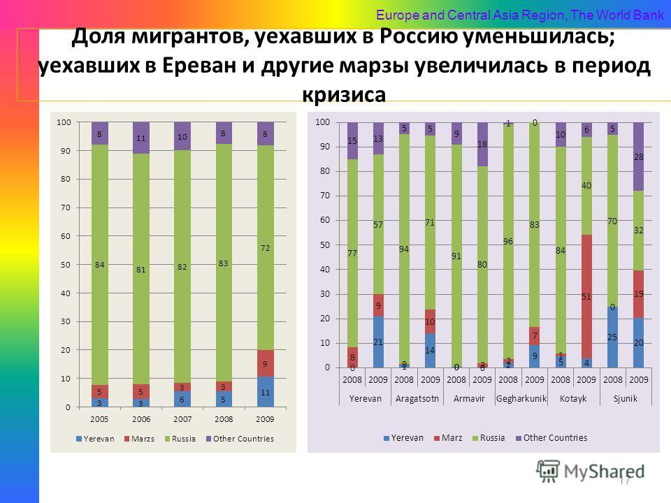 Europe and Central Asia Region, The World Bank Доля мигрантов, уехавших в Россию уменьшилась; уехавших в Ереван и другие марзы увеличилась в период кризиса 17