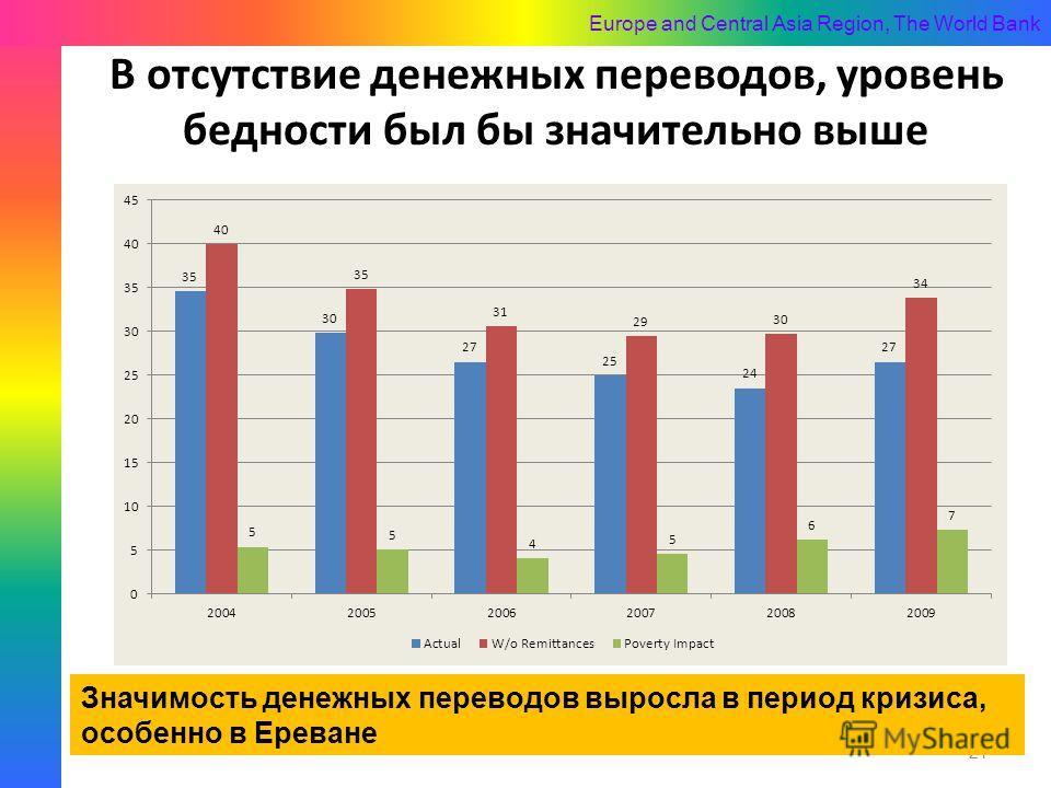 Europe and Central Asia Region, The World Bank В отсутствие денежных переводов, уровень бедности был бы значительно выше 21 Значимость денежных переводов выросла в период кризиса, особенно в Ереване