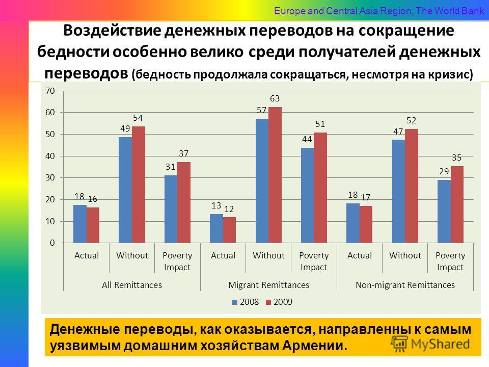 Europe and Central Asia Region, The World Bank Воздействие денежных переводов на сокращение бедности особенно велико среди получателей денежных переводов (бедность продолжала сокращаться, несмотря на кризис) 22 Денежные переводы, как оказывается, нап