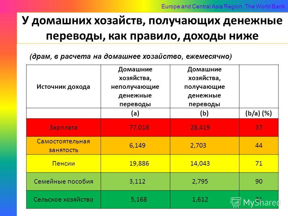 Europe and Central Asia Region, The World Bank У домашних хозайств, получающих денежные переводы, как правило, доходы ниже 23 Источник дохода Домашние хозяйства, неполучающие денежные переводы Домашние хозяйства, получающие денежные переводы (a)(b)(b