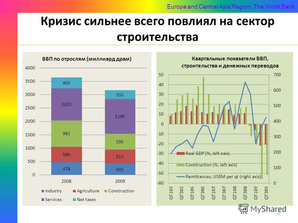 Europe and Central Asia Region, The World Bank Кризис сильнее всего повлиял на сектор строительства 3