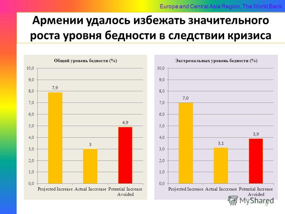 Europe and Central Asia Region, The World Bank Армении удалось избежать значительного роста уровня бедности в следствии кризиса 6
