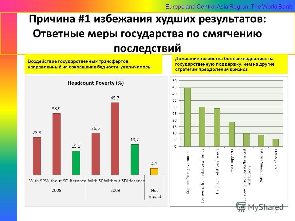 Europe and Central Asia Region, The World Bank Причина #1 избежания худших результатов: Ответные меры государства по смягчению последствий 7 Домашние хозяйства больше надеялись на государственную поддержку, чем на другие стратегии преодоления кризиса
