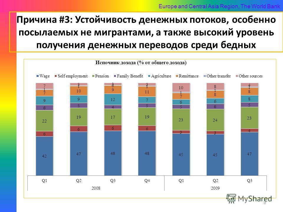 Europe and Central Asia Region, The World Bank Причина #3: Устойчивость денежных потоков, особенно посылаемых не мигрантами, а также высокий уровень получения денежных переводов среди бедных 9