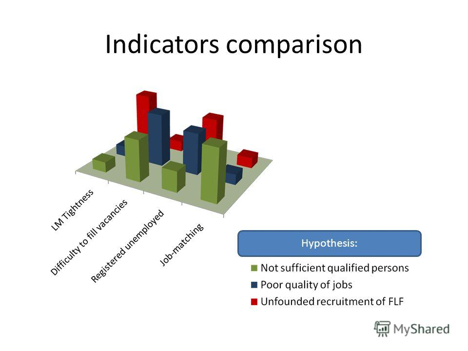 Indicators comparison Hypothesis: