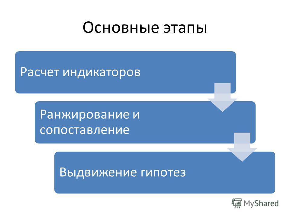 Основные этапы Расчет индикаторов Ранжирование и сопоставление Выдвижение гипотез