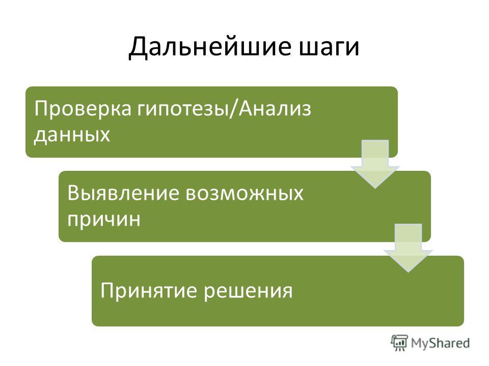 Дальнейшие шаги Проверка гипотезы/Анализ данных Выявление возможных причин Принятие решения