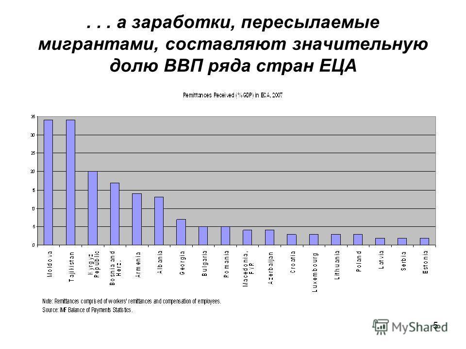 5... а заработки, пересылаемые мигрантами, составляют значительную долю ВВП ряда стран ЕЦА