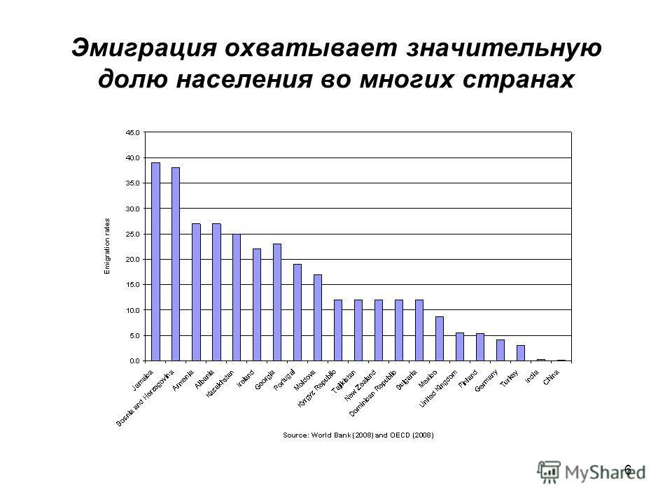 6 Эмиграция охватывает значительную долю населения во многих странах