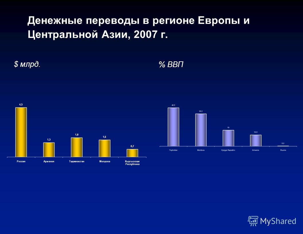 Эмиграция высококвалифицированных специалистов (с высшим образованием) из Европы и Центральной Азии Percent of tertiary educated in the origin country Доля населения с высшим образованием