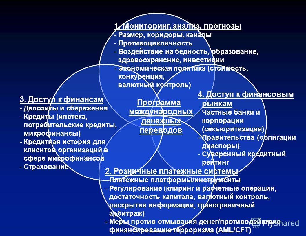 Программа международных денежных переводов 1. Мониторинг, анализ, прогнозы 2. Розничные платежные системы 3. Доступ к финансам 4. Доступ к финансовым рынкам
