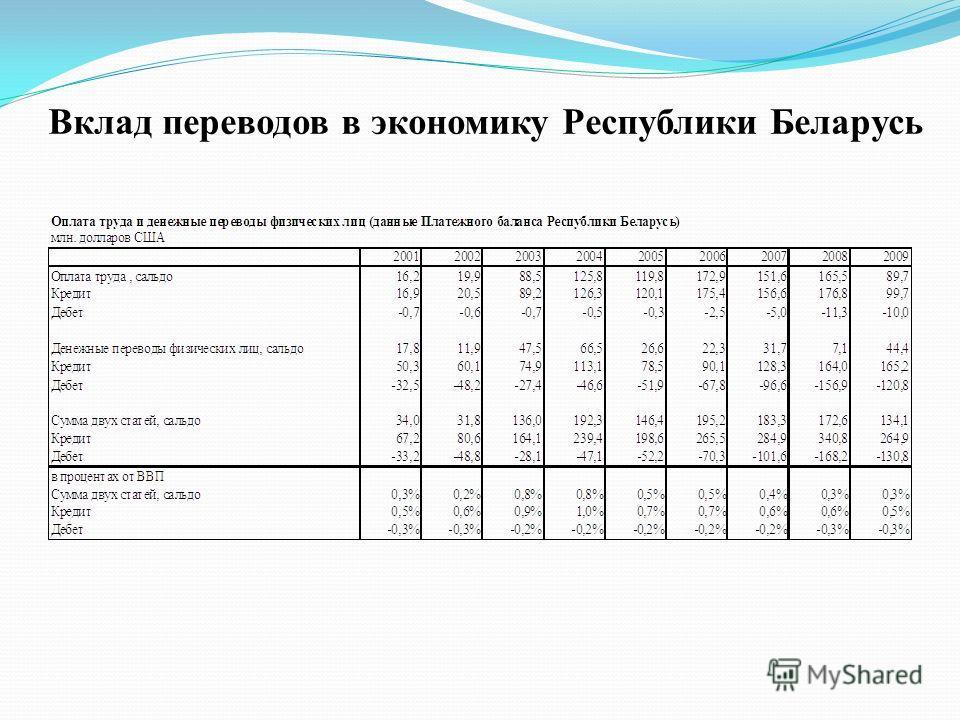 Вклад переводов в экономику Республики Беларусь