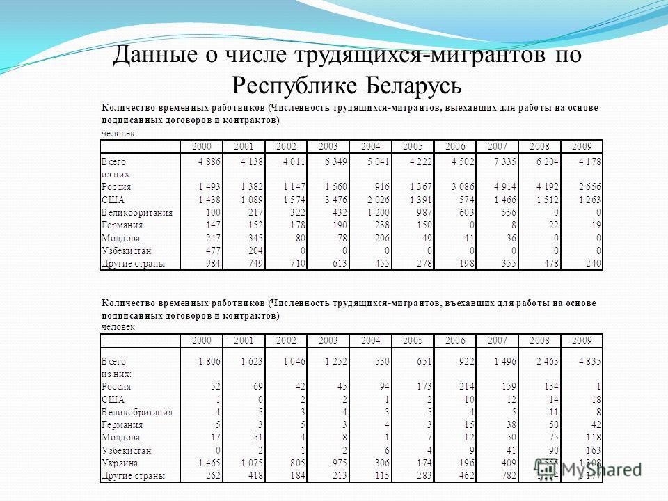 Данные о числе трудящихся-мигрантов по Республике Беларусь