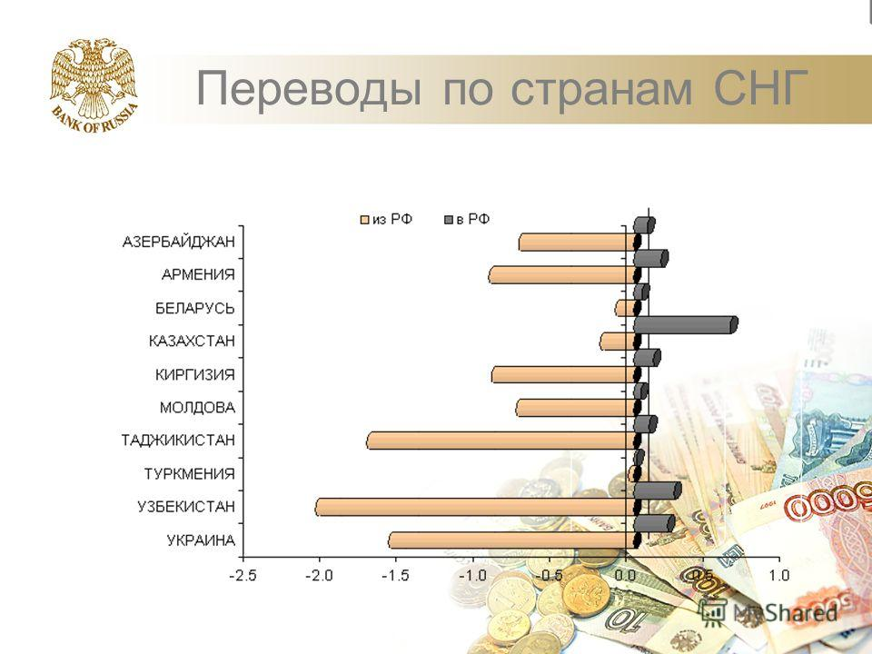 Переводы по странам СНГ