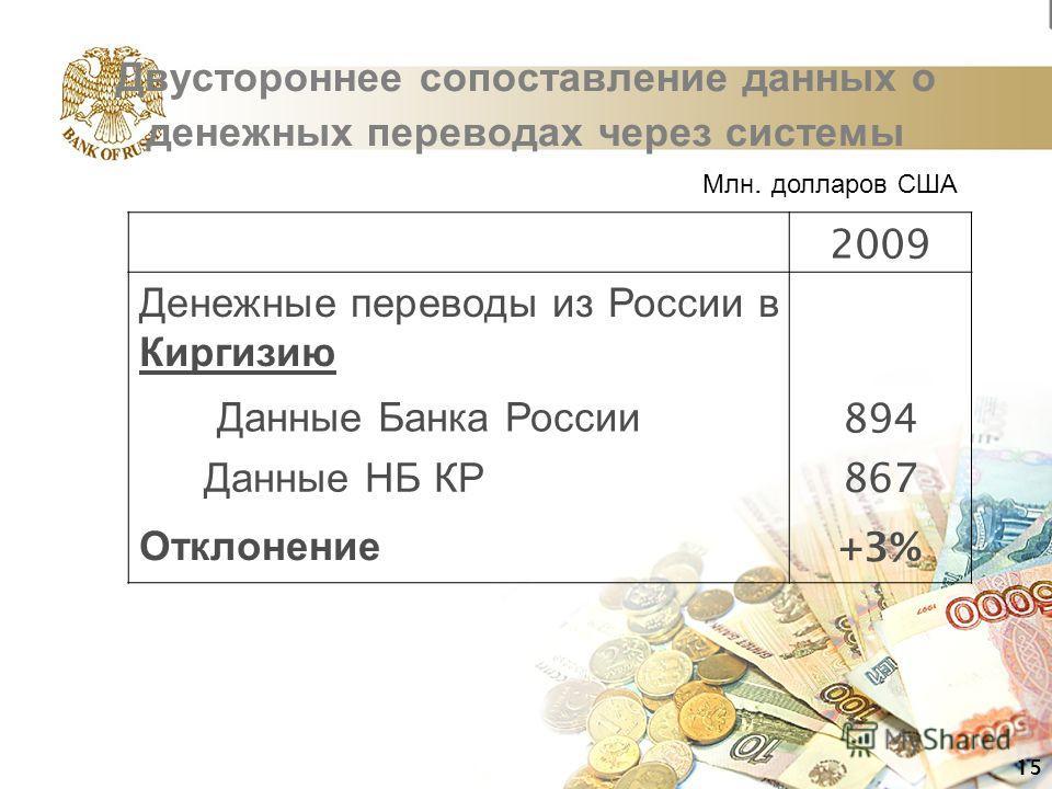 Двустороннее сопоставление данных о денежных переводах через системы 2009 Денежные переводы из России в Киргизию Данные Банка России 894 Данные НБ КР 867 Отклонение +3% 15 Млн. долларов США
