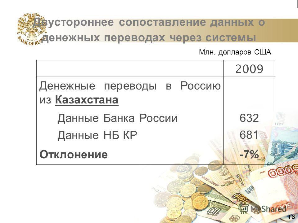 Двустороннее сопоставление данных о денежных переводах через системы 2009 Денежные переводы в Россию из Казахстана Данные Банка России 632 Данные НБ КР 681 Отклонение -7 % 16 Млн. долларов США