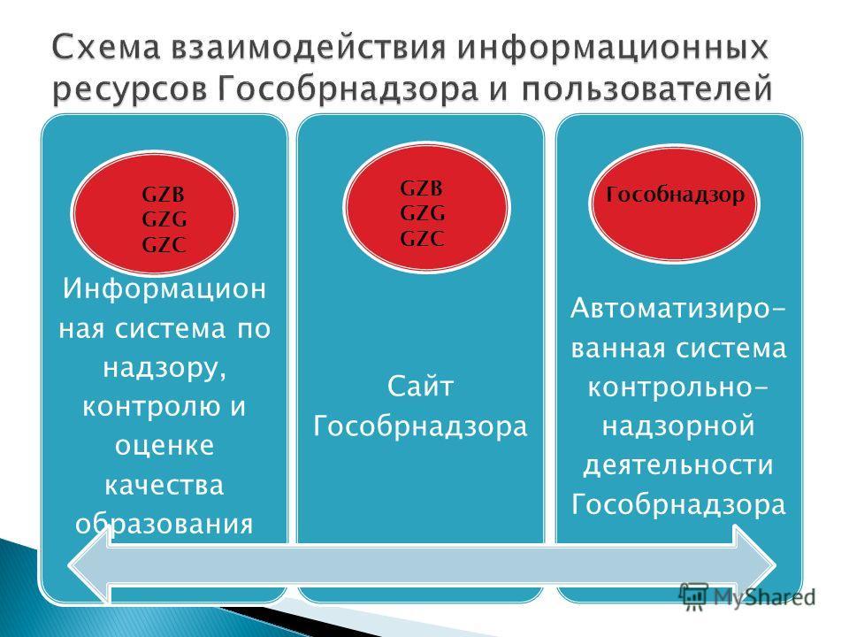 Информацион ная система по надзору, контролю и оценке качества образования Сайт Гособрнадзора Автоматизиро- ванная система контрольно- надзорной деятельности Гособрнадзора GZB GZG GZC GZB GZG GZC Гособнадзор