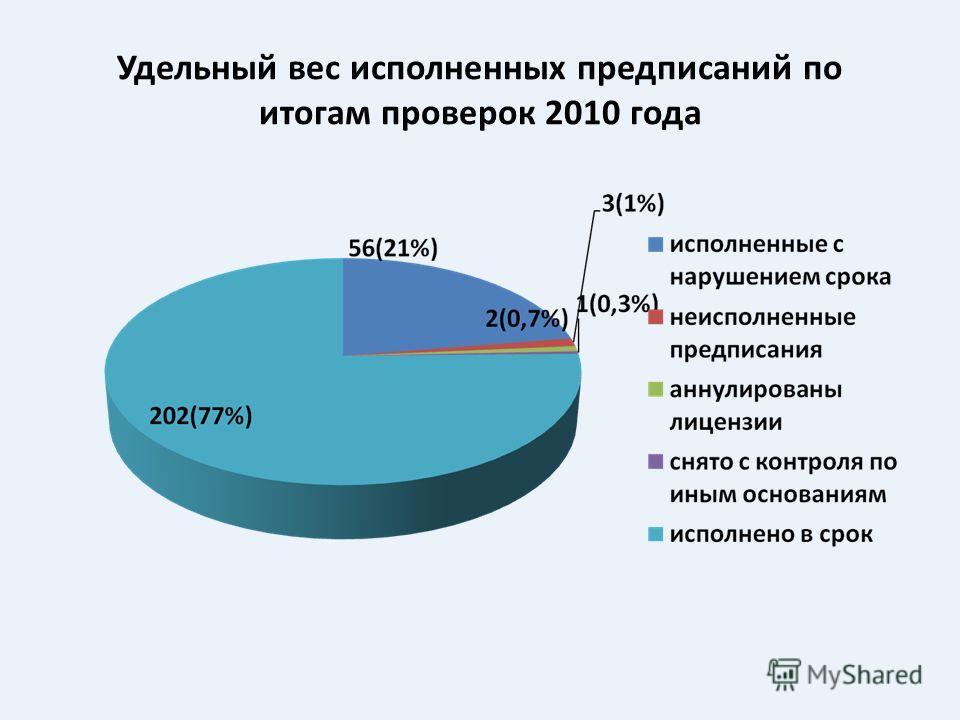 Удельный вес исполненных предписаний по итогам проверок 2010 года