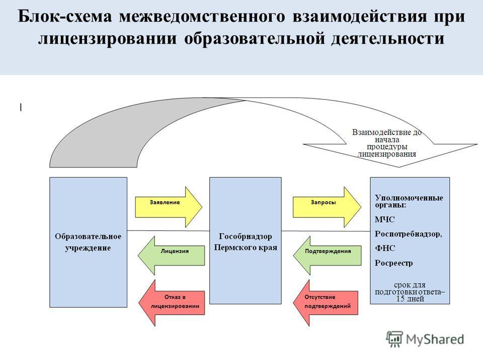 Блок-схема межведомственного взаимодействия при лицензировании образовательной деятельности