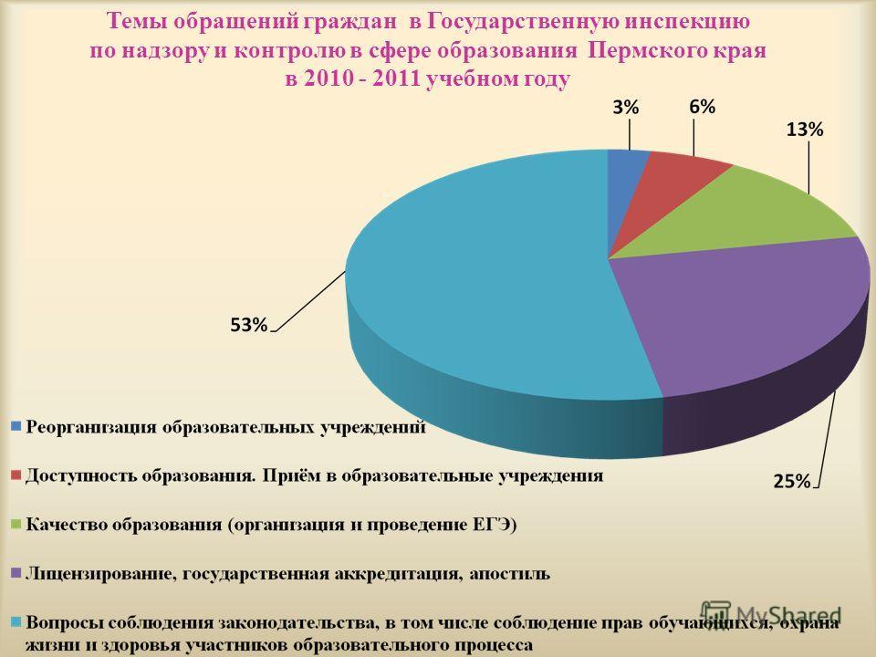 Темы обращений граждан в Государственную инспекцию по надзору и контролю в сфере образования Пермского края в 2010 - 2011 учебном году