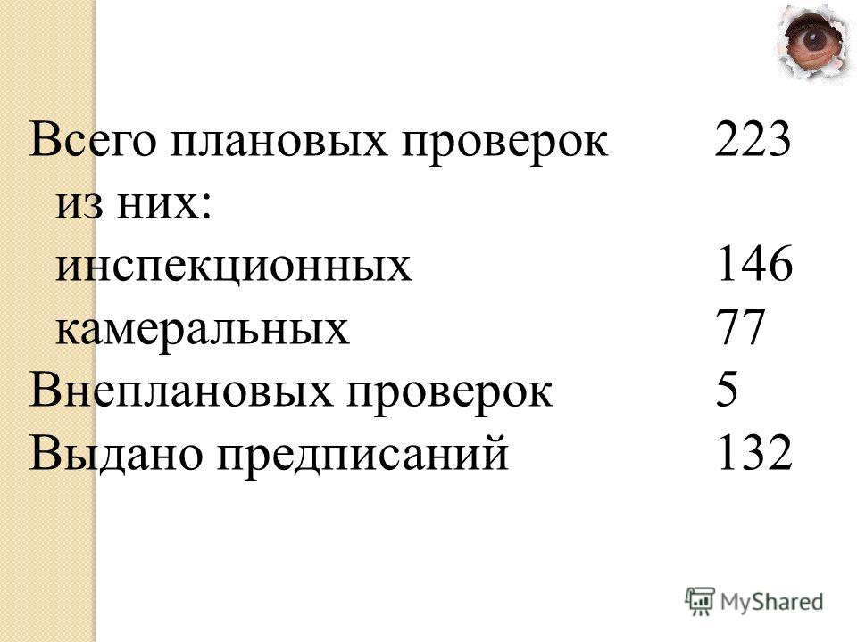 Всего плановых проверок 223 из них: инспекционных 146 камеральных 77 Внеплановых проверок 5 Выдано предписаний 132