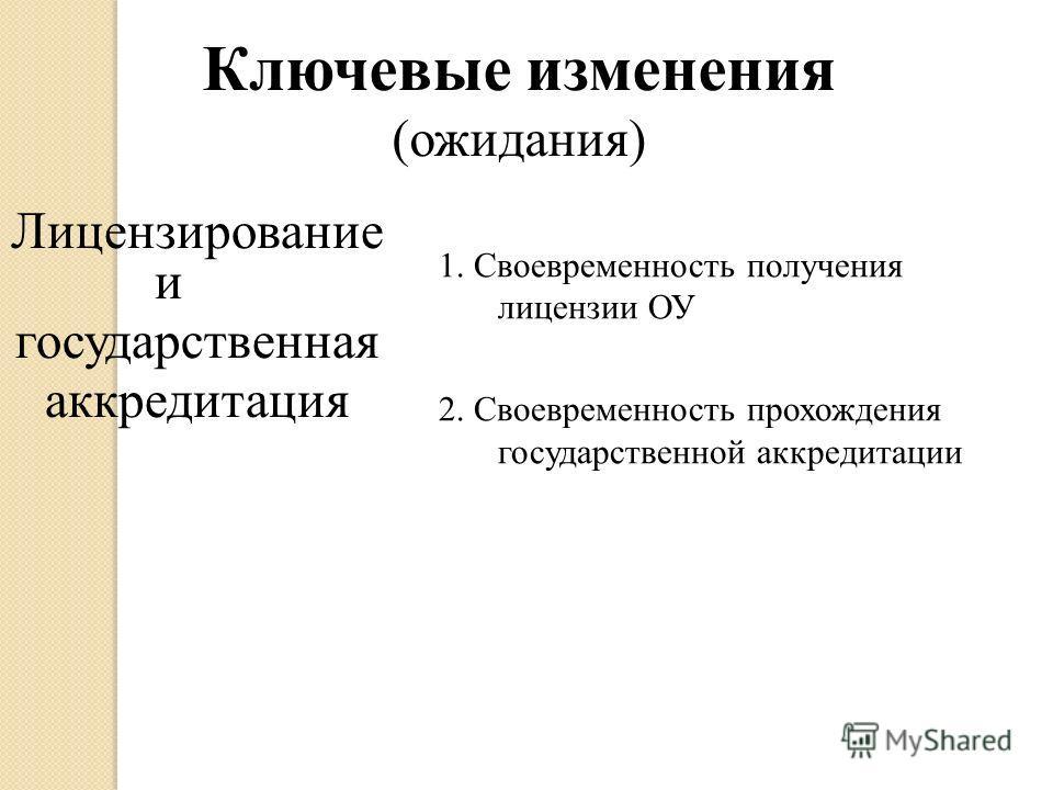 Лицензирование и государственная аккредитация 1. Своевременность получения лицензии ОУ 2. Своевременность прохождения государственной аккредитации Ключевые изменения (ожидания)