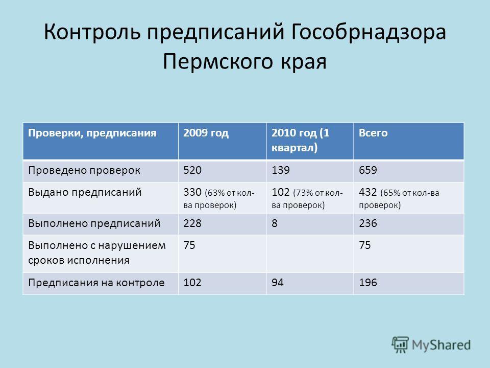 Контроль предписаний Гособрнадзора Пермского края Проверки, предписания2009 год2010 год (1 квартал) Всего Проведено проверок520139659 Выдано предписаний330 (63% от кол- ва проверок) 102 (73% от кол- ва проверок) 432 (65% от кол-ва проверок) Выполнено
