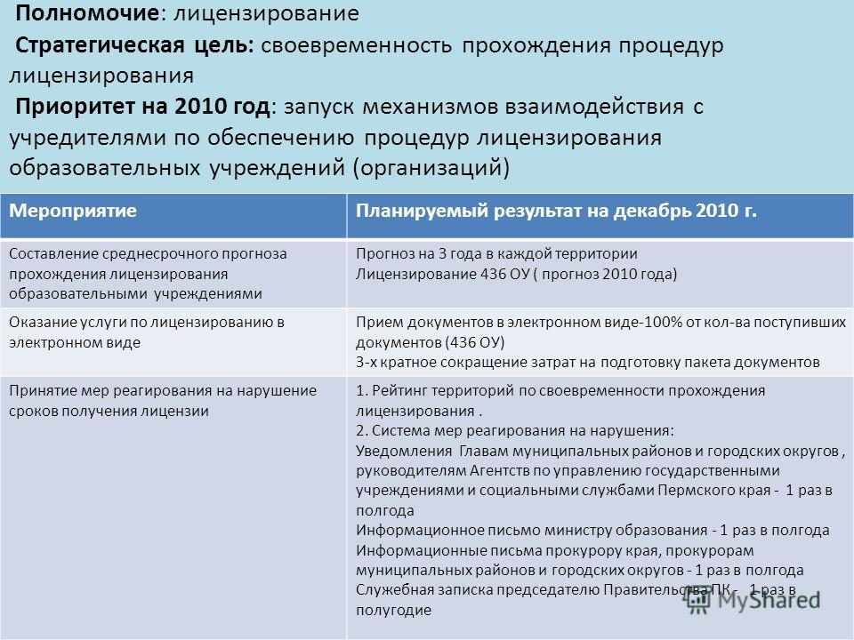 Полномочие: лицензирование Стратегическая цель: своевременность прохождения процедур лицензирования Приоритет на 2010 год: запуск механизмов взаимодействия с учредителями по обеспечению процедур лицензирования образовательных учреждений (организаций)
