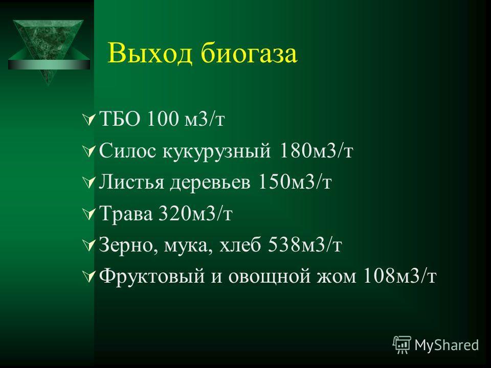 Выход биогаза ТБО 100 м3/т Силос кукурузный 180м3/т Листья деревьев 150м3/т Трава 320м3/т Зерно, мука, хлеб 538м3/т Фруктовый и овощной жом 108м3/т