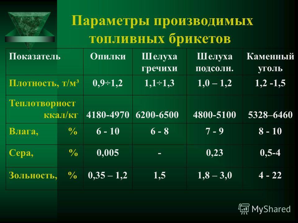Параметры производимых топливных брикетов ПоказательОпилкиШелуха гречихи Шелуха подсолн. Каменный уголь Плотность, т/м³0,9÷1,21,1÷1,31,0 – 1,21,2 -1,5 Теплотворност ккал/кг4180-49706200-65004800-51005328–6460 Влага, %6 - 106 - 87 - 98 - 10 Сера, %0,0