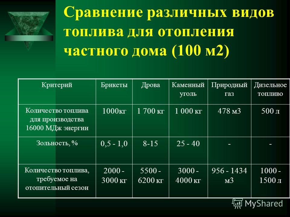 Сравнение различных видов топлива для отопления частного дома (100 м2) КритерийБрикетыДроваКаменный уголь Природный газ Дизельное топливо Количество топлива для производства 16000 МДж энергии 1000кг1 700 кг1 000 кг478 м3500 л Зольность, % 0,5 - 1,08-