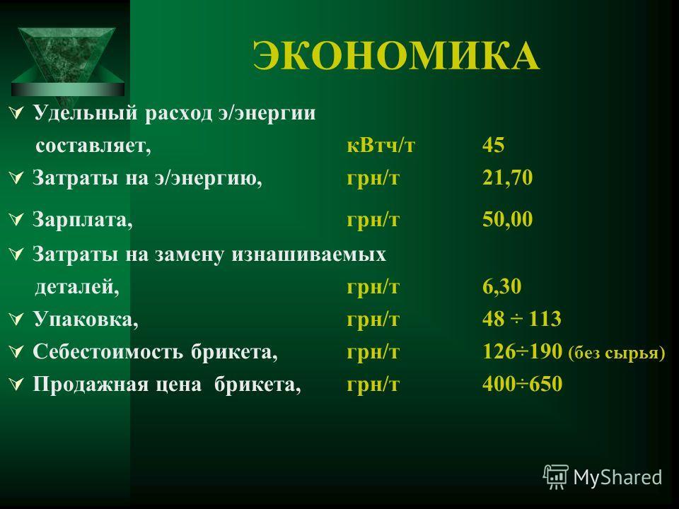 ЭКОНОМИКА Удельный расход э/энергии составляет,кВтч/т 45 Затраты на э/энергию,грн/т 21,70 Зарплата,грн/т 50,00 Затраты на замену изнашиваемых деталей, грн/т 6,30 Упаковка, грн/т 48 ÷ 113 Себестоимость брикета,грн/т 126÷190 (без сырья) Продажная цена