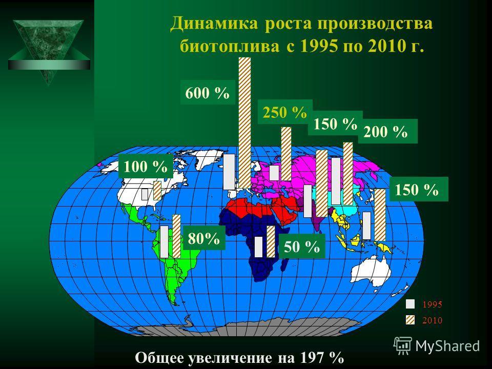 Динамика роста производства биотоплива с 1995 по 2010 г. 200 % 50 % 600 % 150 % 250 % 150 % 100 % 80% Общее увеличение на 197 % 1995 2010