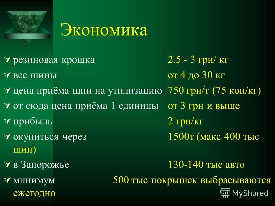 Экономика резиновая крошка 2,5 - 3 грн/ кг вес шины от 4 до 30 кг цена приёма шин на утилизацию 750 грн/т (75 коп/кг) от сюда цена приёма 1 единицы от 3 грн и выше прибыль 2 грн/кг окупиться через 1500т (макс 400 тыс шин) в Запорожье 130-140 тыс авто