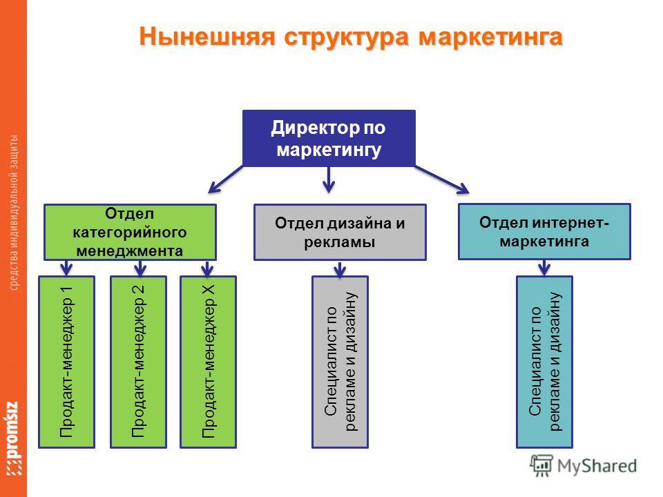 Нынешняя структура маркетинга