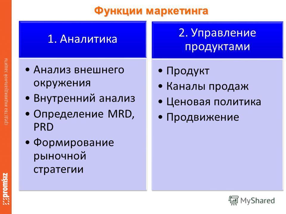 Функции маркетинга 1. Аналитика Анализ внешнего окружения Внутренний анализ Определение MRD, PRD Формирование рыночной стратегии 2. Управление продуктами Продукт Каналы продаж Ценовая политика Продвижение