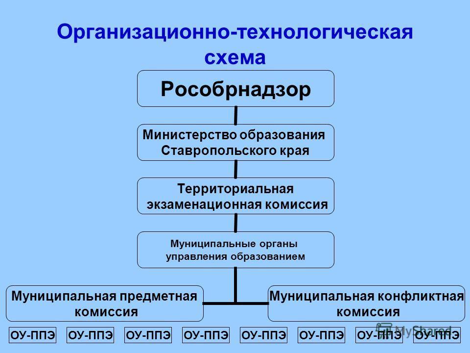 Организационно-технологическая схема Рособрнадзор Министерство образования Ставропольского края Территориальная экзаменационная комиссия Муниципальные органы управления образованием Муниципальная предметная комиссия Муниципальная конфликтная комиссия