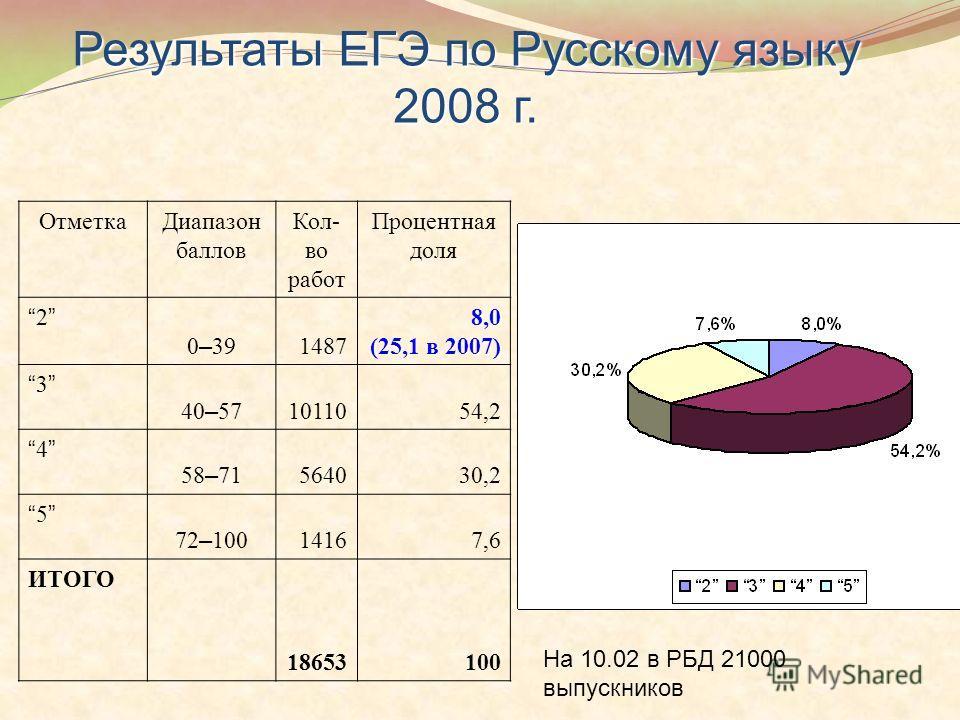 Результаты ЕГЭ по Русскому языку 2008 г. ОтметкаДиапазон баллов Кол- во работ Процентная доля 2 0 – 39 14878,0 (25,1 в 2007) 3 40 – 57 1011054,2 4 58 – 71 564030,2 5 72 – 100 14167,6 ИТОГО 18653100 На 10.02 в РБД 21000 выпускников