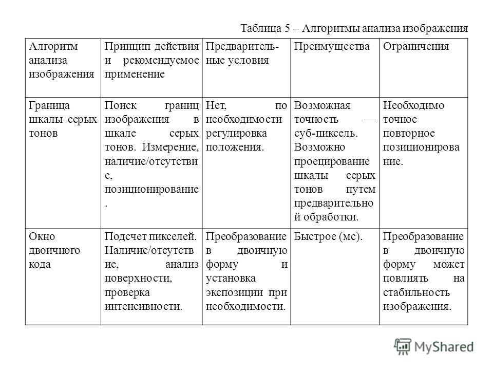 Таблица 5 – Алгоритмы анализа изображения Алгоритм анализа изображения Принцип действия и рекомендуемое применение Предваритель- ные условия ПреимуществаОграничения Граница шкалы серых тонов Поиск границ изображения в шкале серых тонов. Измерение, на