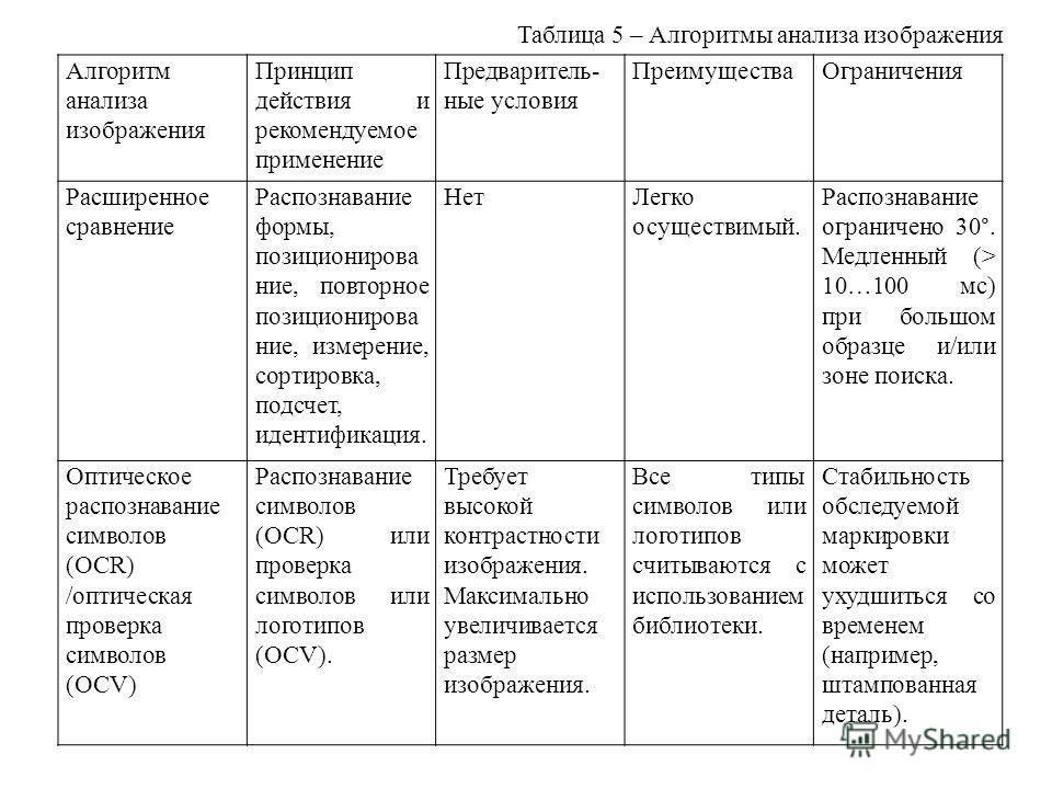 Таблица 5 – Алгоритмы анализа изображения Алгоритм анализа изображения Принцип действия и рекомендуемое применение Предваритель- ные условия ПреимуществаОграничения Расширенное сравнение Распознавание формы, позиционирова ние, повторное позиционирова