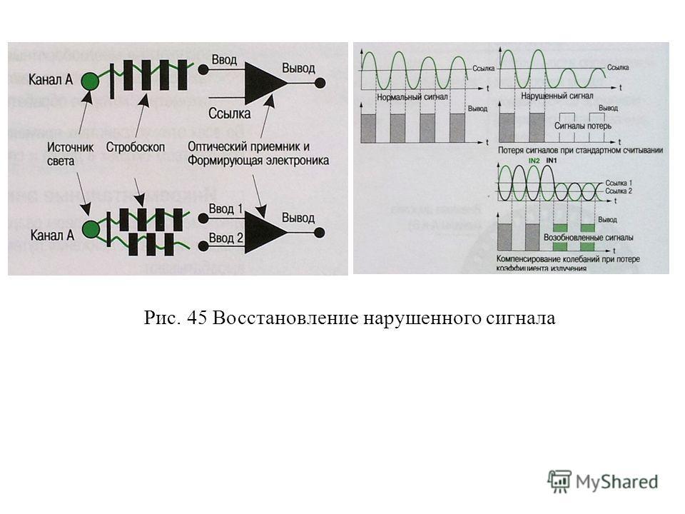 Рис. 45 Восстановление нарушенного сигнала Рис. 50 Восстановление нарушенного сигнала