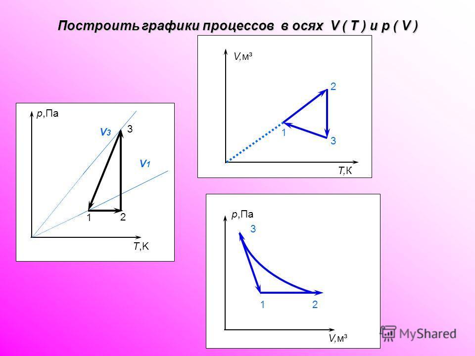 р,Па V,м³ 1 2 р,Па T,K V,м³ Т,КТ,К 1 2 1 3 2 3 р,Па 12 3 V,м³ V3V3 V1V1 Построить графики процессов в осях V ( T ) и p ( V )